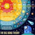 The Big Bang Theory the Birth of the Universe Infographic. NEW bright palette 3D Flat Vector Icon Set. Observatory and Galaxies Concept for Web Template Mockup