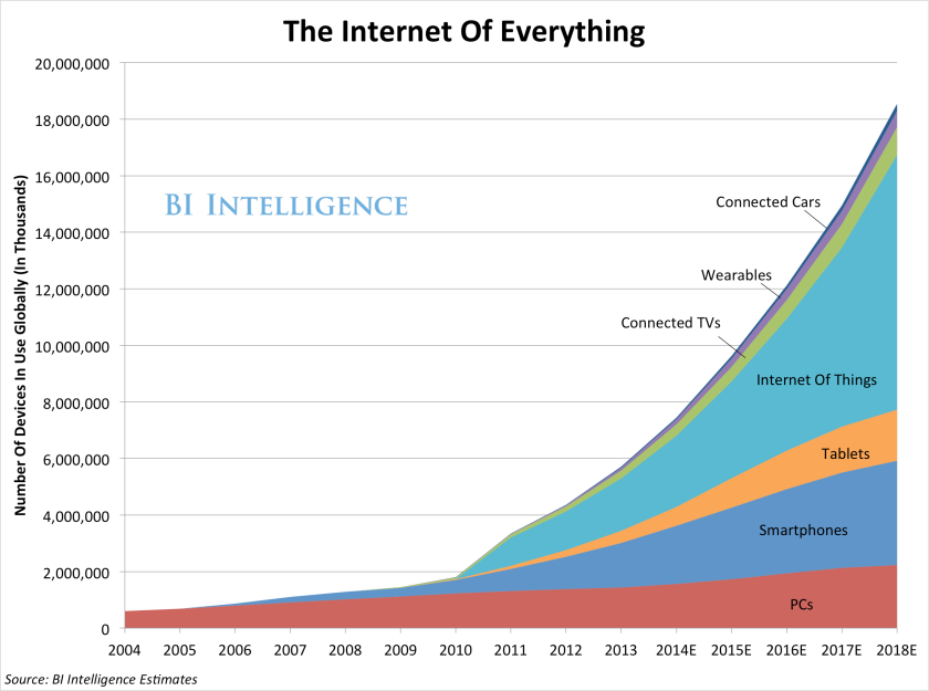 the-internet-of-everything-2014-slide-deck