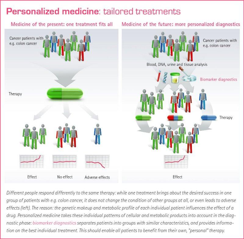 personalisierte_medizin_en