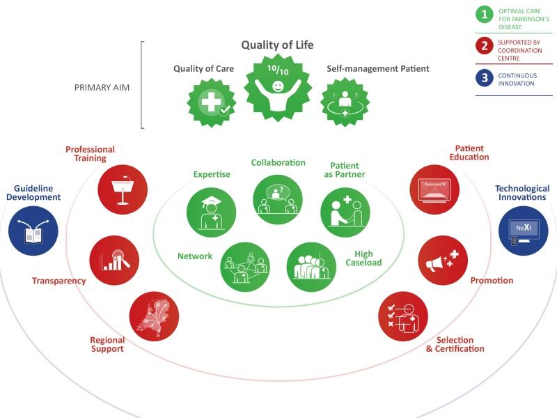 parkinsonnet_concept_schematic_infographic.jpg