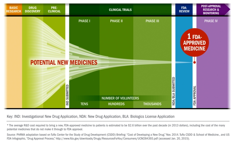 Clinical-Trial-Chart