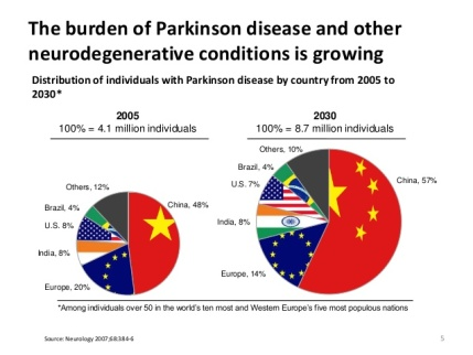 using-technology-to-transform-care-for-patients-with-parkinson-disease-5-638