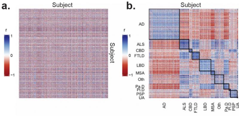 screenshot_2019-06-26-defining-and-predicting-transdiagnostic-categories-of-neurodegenerative-disease-664250-full-pdf2-e1562537788850.png