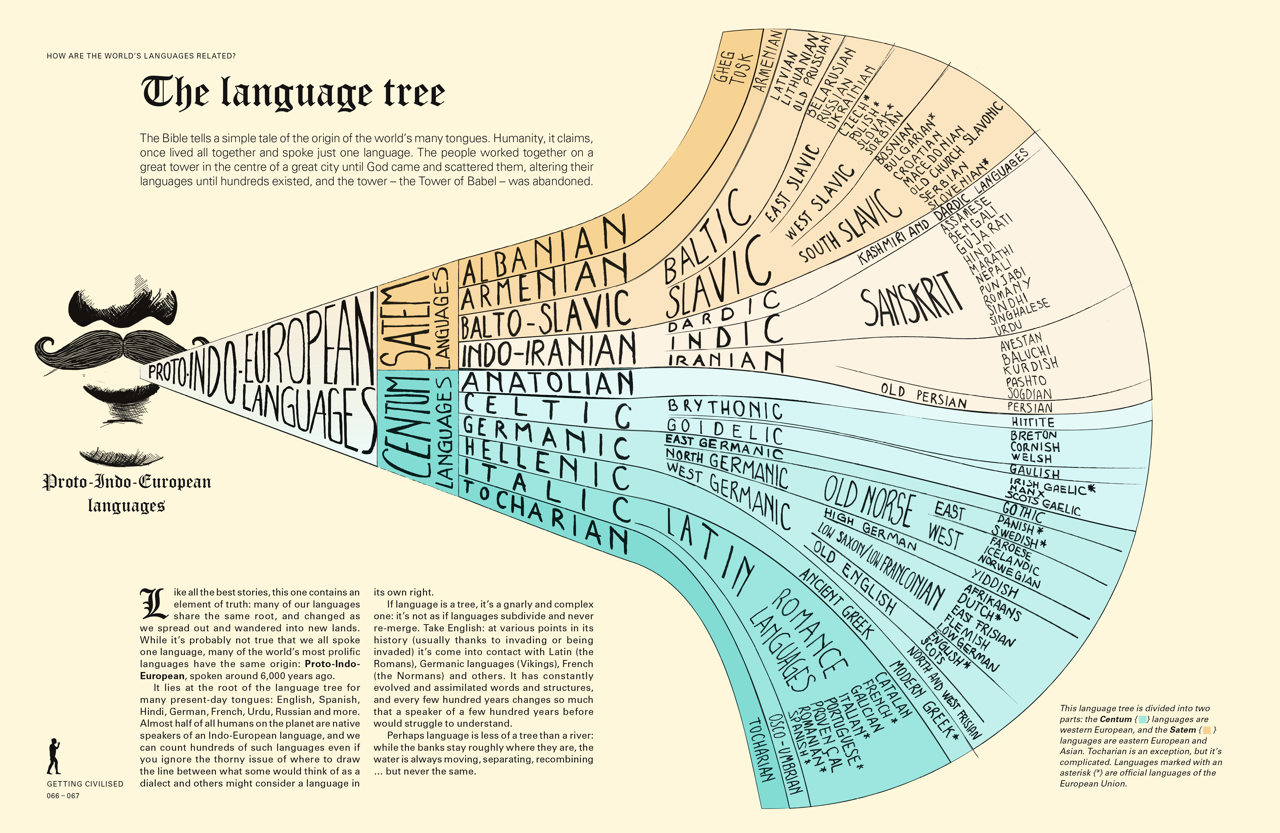 the-language-tree